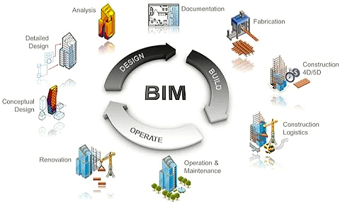 One of many BIM lifecycle diagrams peppering PowerPoints and white papers across the construction industry. It indicates how building data can efficiently circulate in a closed loop from design through demolition.