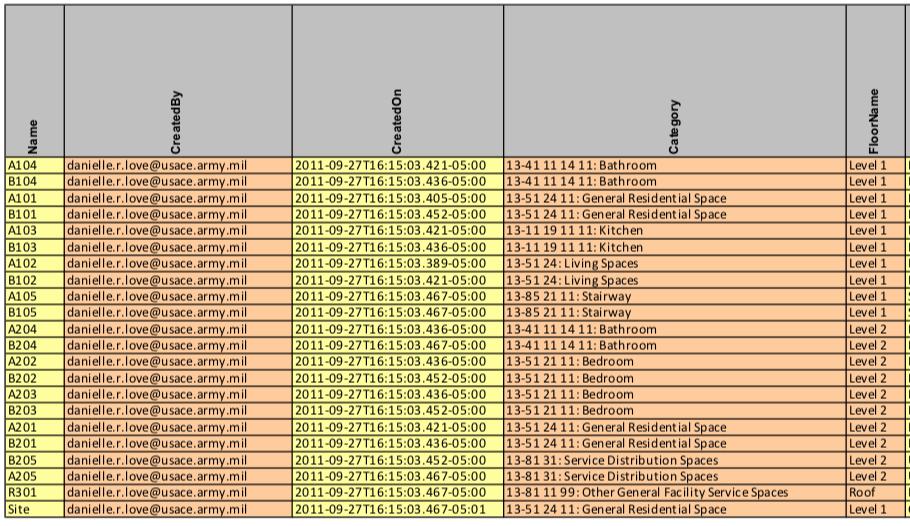 Partial screenshot from the default COBie spreadsheet template, designed by Bill East of the USACE. Data is fastidiously categorized by model author and time stamp, object categories, etc. Sample COBie files of USACE Duplex apartment models are available for download from the National Institute of Building Sciences.