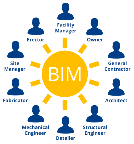 "Diagram of the ""collaborative"" BIM model is a shared information database pertaining to a project. 3D modeling software has become a common denominator of communication between typically discrete industry professionals, manufacturers and tradespeople."